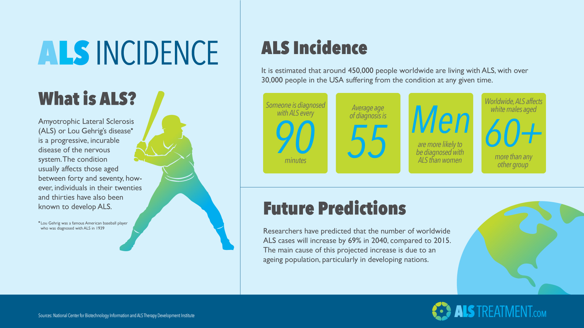 als-incidence-infographic
